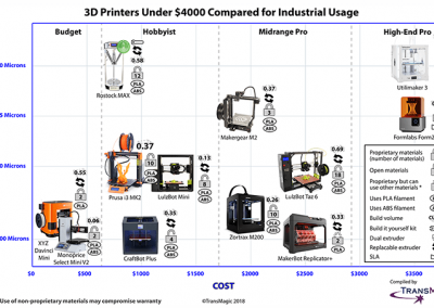3D-printers-under-4000-compared-for-industrial-usage-x725